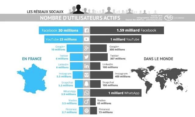 31 millions d'utilisateurs actifs en France !