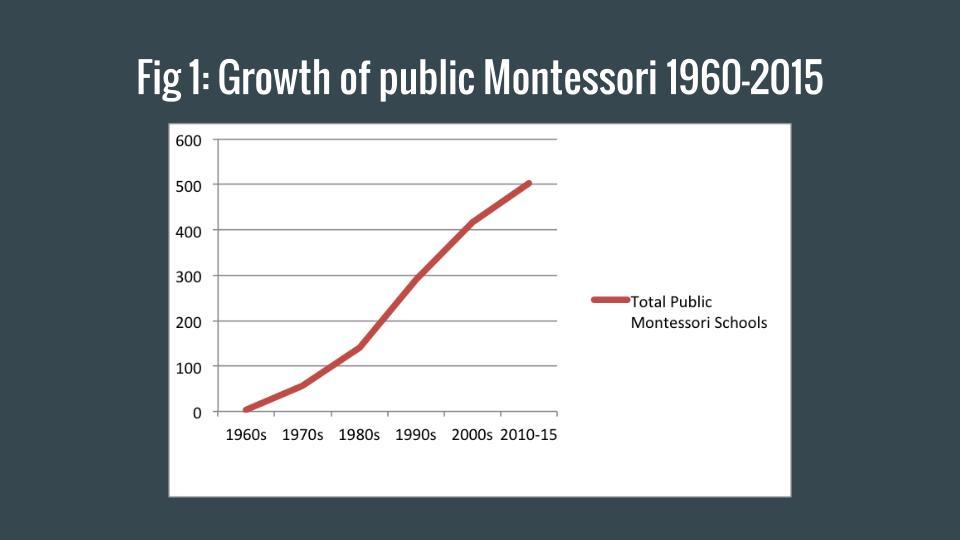 Growth of Public Montessori