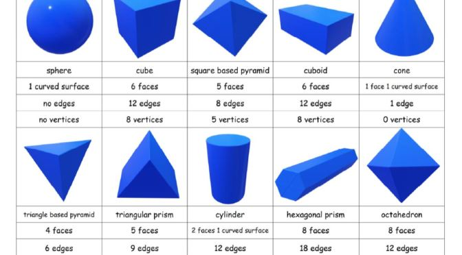 3D Shapes properties sort