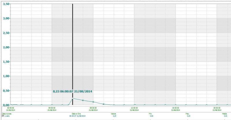 livello squaranto 21ago2014 ponte verde