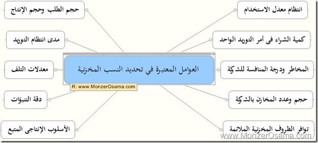 Inventory_Monzer_Osama