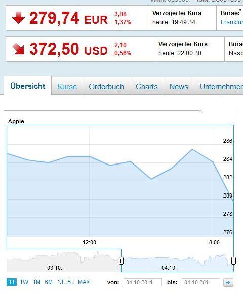 Apple enttäuscht mit Vorstellung des iPhone 4S