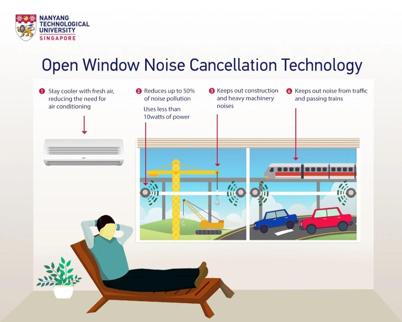 Lärmvernichter sorgt für Ruhe trotz offener Fenster. (Bild: ntu.edu.sg)