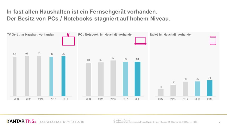 Folie 2 - TNS Convergence  Monitor 2018. (Bild: TNS)