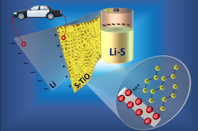 US-Wissenschaftler stabilisieren Kathode mittels spezieller Matte aus Titanoxid-Nanofasern. (Bild: Drexel University)