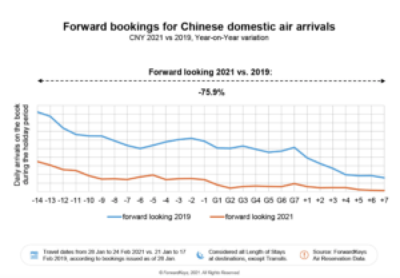 Fwd booking Chinese domestic