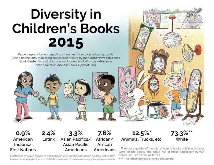 diversity in childrens books