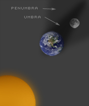 Total Eclipse Illustration
