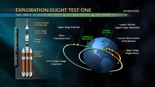 orion flight december 2014