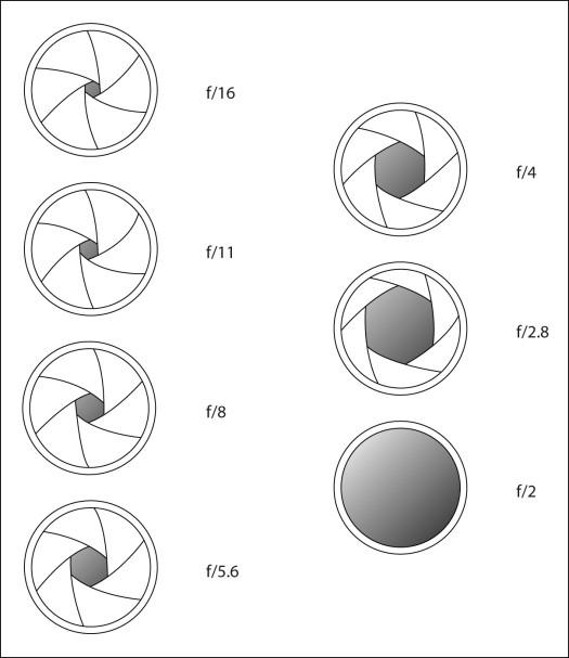 de basis van belichting f-stops diafragma waarden