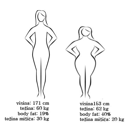 telo razlike