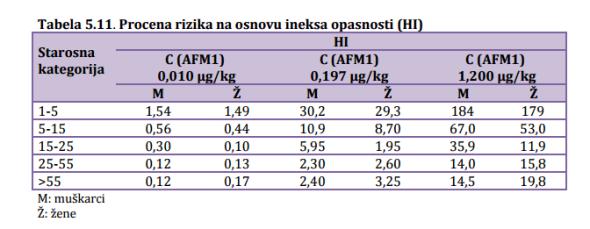 Tabela pripada doktorskoj disertaciji Jovane Kos