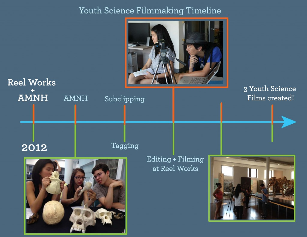 Youth Science Filmmaking Timeline
