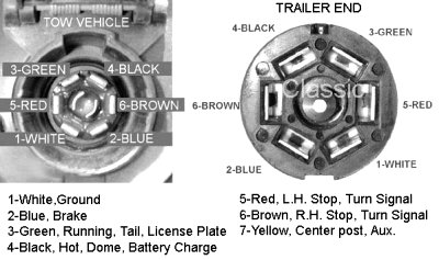 dodge ram pin trailer wiring diagram the wiring hopkins 7 blade trailer connector diagram wire