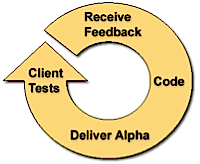 agile_development
