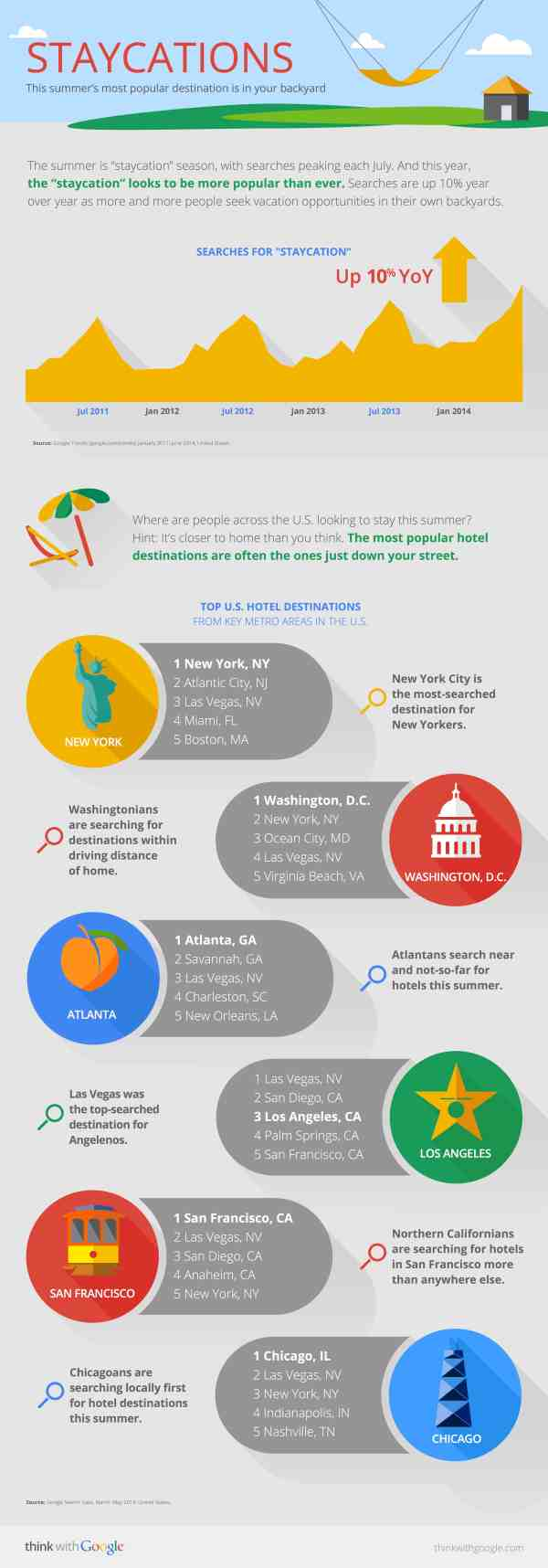 Google-Summer-Travel-Infographic-Staycations