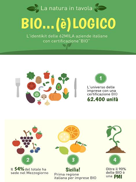 Imprese agricole Bio +4500 nei primi 9 mesi del 2018