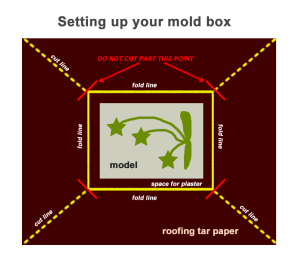 (click to enlarge) Follow this diagram when making your mold box of roofing tar paper.