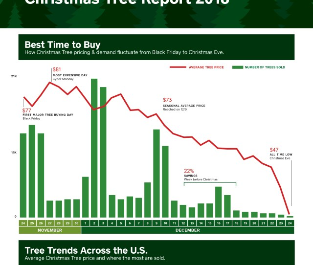How Christmas Tree Pricing And Demand Fluctuate From Black Friday To Christmas Eve Graphic Business Wire