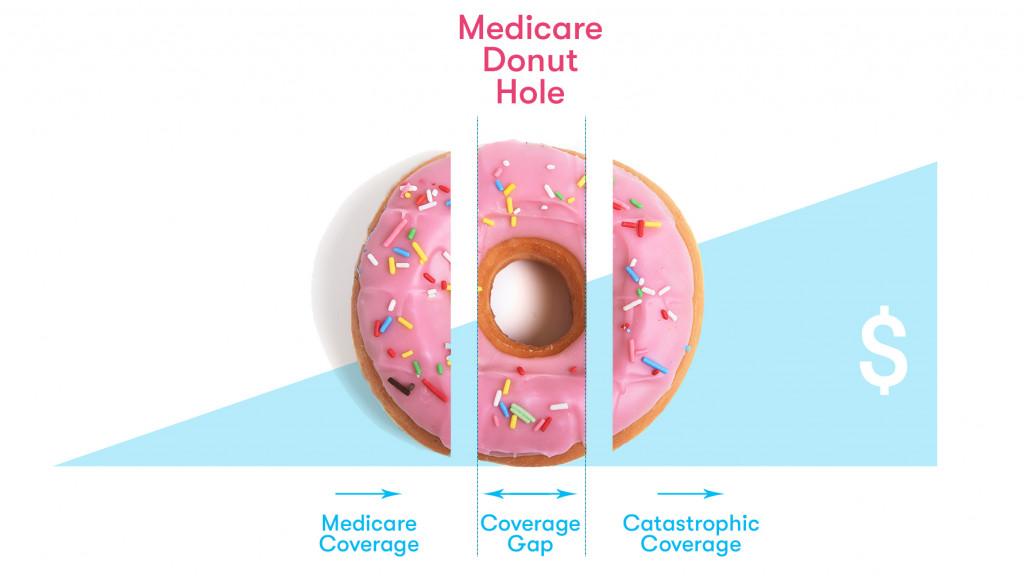 Medicare Donut Hole Guide