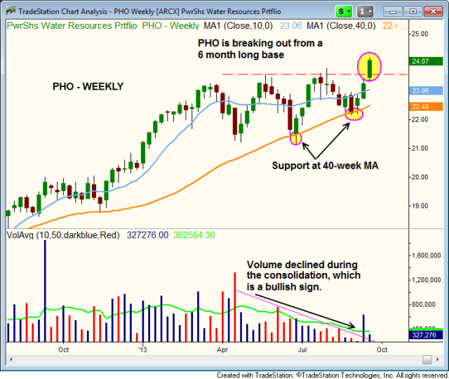 $PHO weekly breakout
