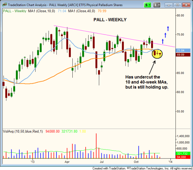 $PALL support below 50 and 200-day moving averages