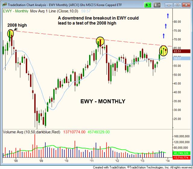 $EWY breakout above 2008 high