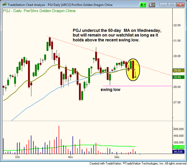 $PGJ SYMMETRICAL TRIANGLE