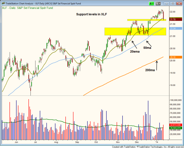 $XLF support levels