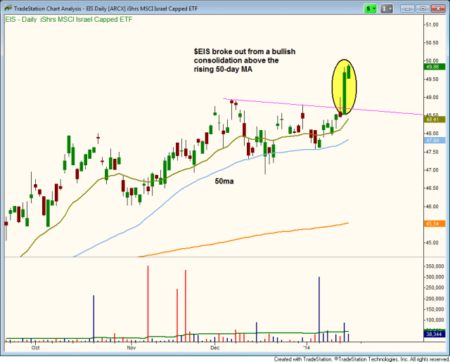 $EIS breakout entry