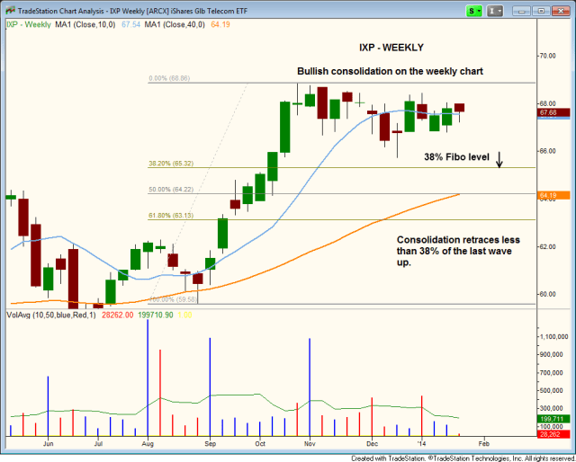 $IXP BULL FLAG TYPE CONSOLIDATION ON WEEKLY CHART