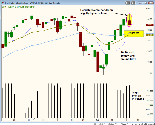 $SPY BEARISH REVERSAL CANDLE