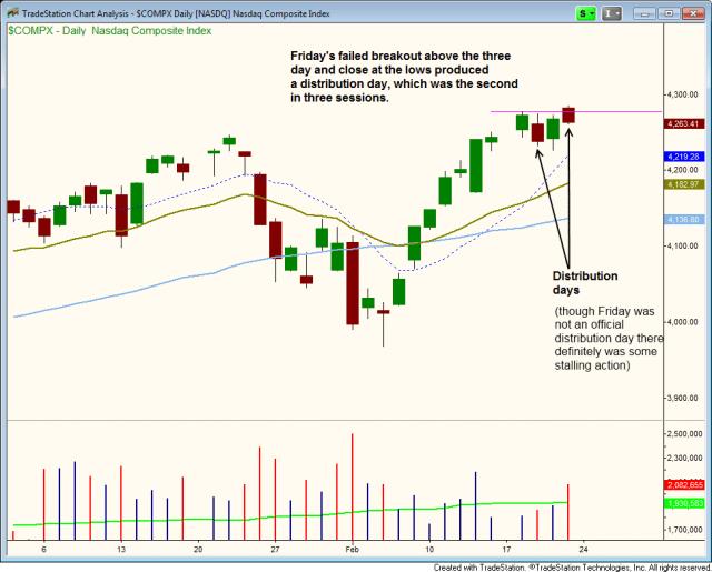$NASDAQ STALLING ACTION