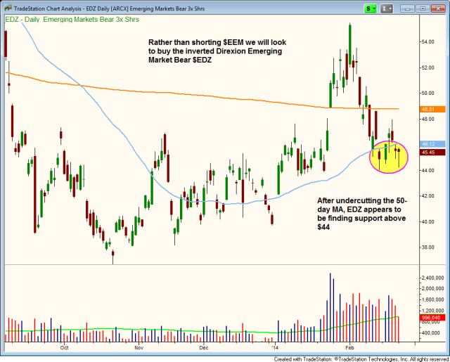 $EDZ STALLING AT THE 50-DAY ma