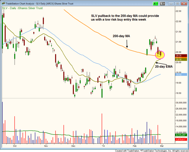 $SLV pullback to the 200day MA