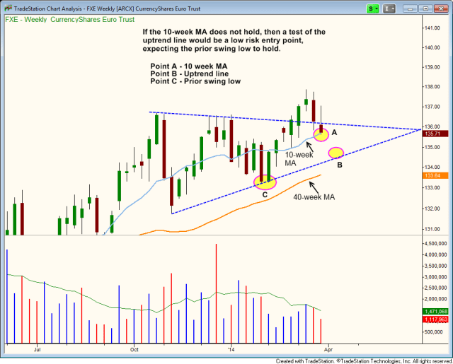 $FXE pullback entry off 10-week MA