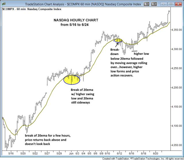 $NASDAQ HOURLY CHART 20EMA