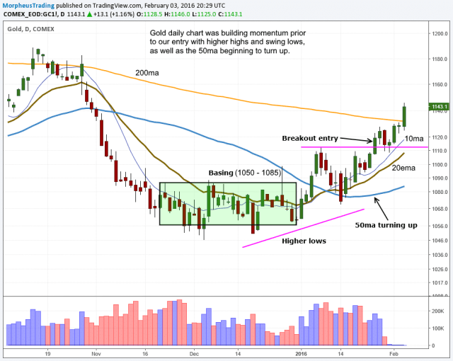 $GOLD DAILY