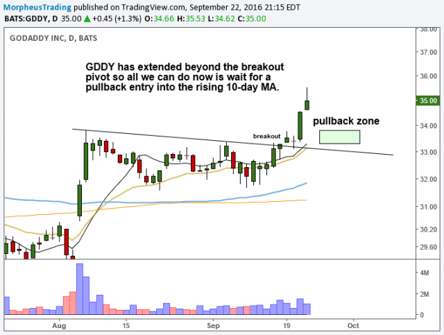 $GDDY DAILY