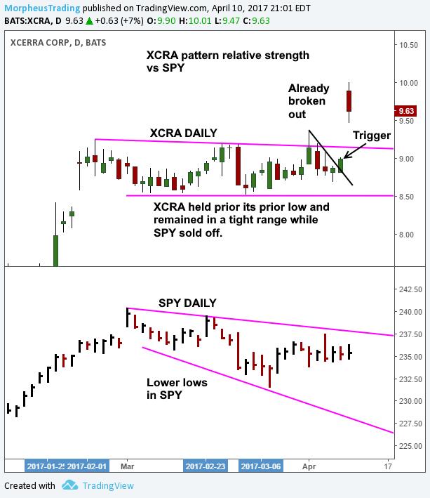 $XCRA relative strength