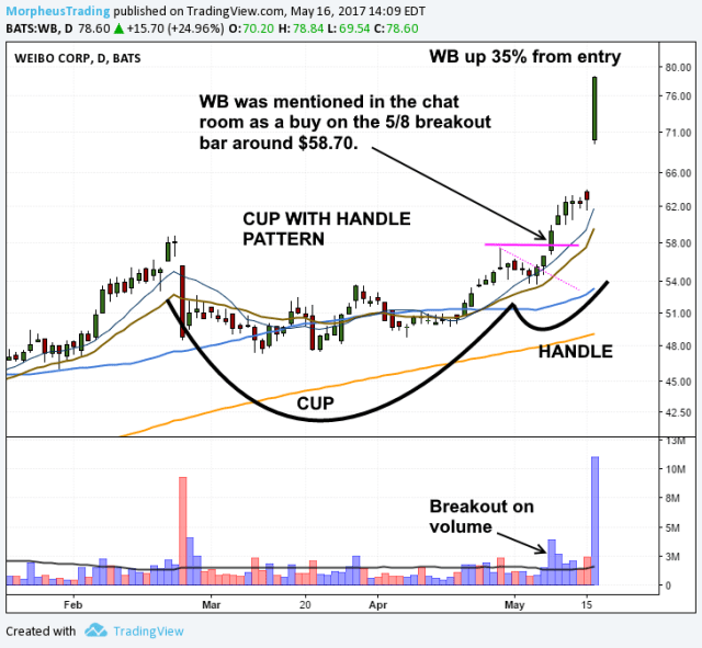 $WB daily