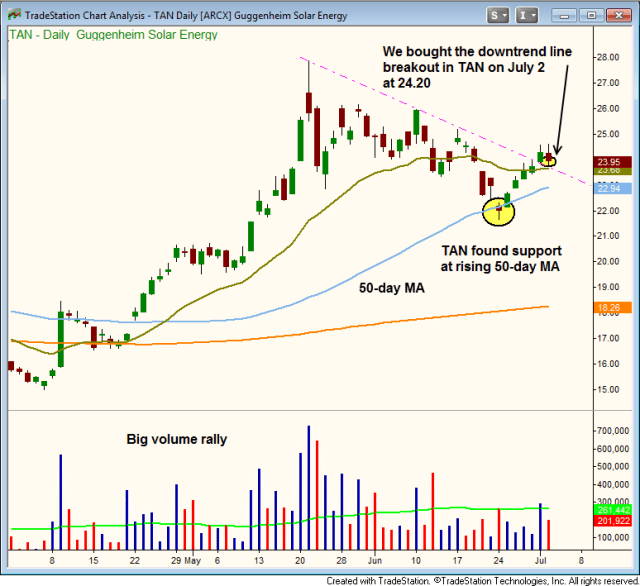 $TAN daily chart entry