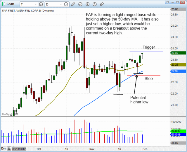 $FAF BULLISH PATTERN