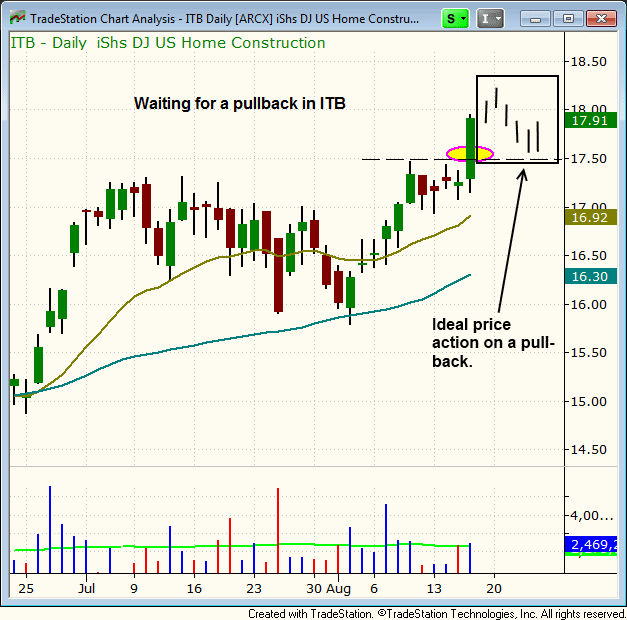 $ITB chart pattern
