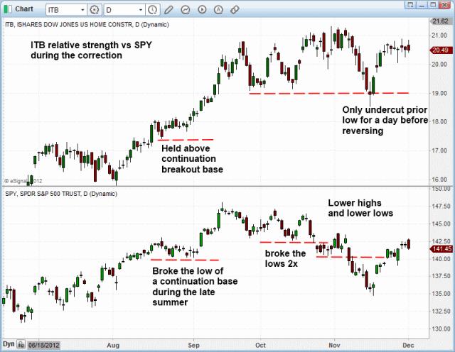 $ITB bullish Consolidation