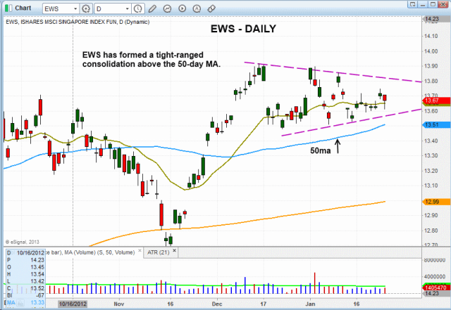$EWS DAILY PATTERN