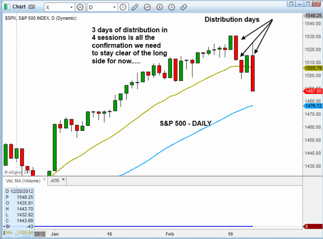 $SPX DISTRIBUTION