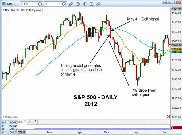 $SPX SELL SIGNAL