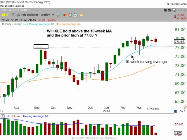 $XLE basing pattern