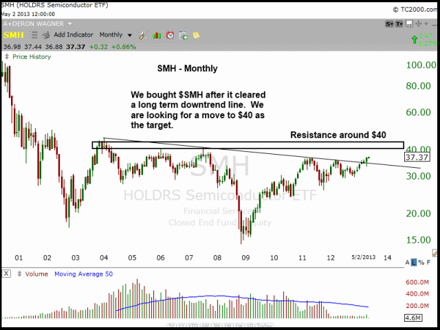 $SMH MONTHLY DOWNTREND LINE BREAKOUT